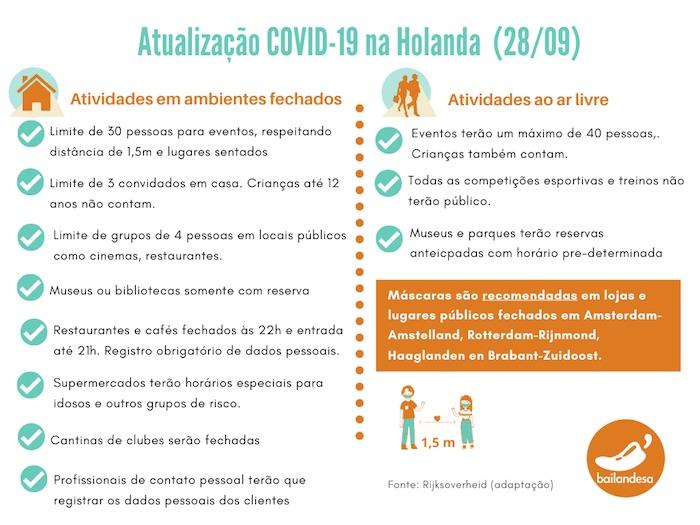 Covid-19 Holanda - MedidasColetiva de Imprensa 28-09