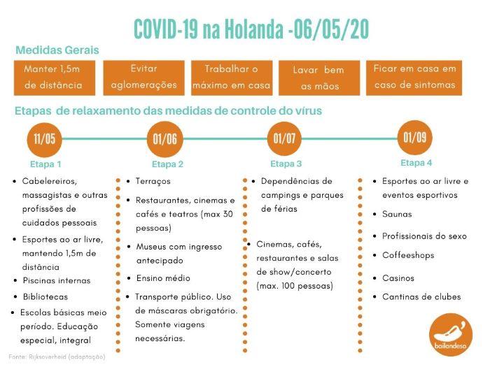 Coronavirus Covd-19 na Holanda - Atualizaçãp 6/05/20