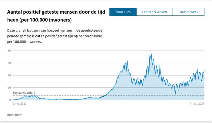 covid-19 Holanda - gráfico de testes positivos.